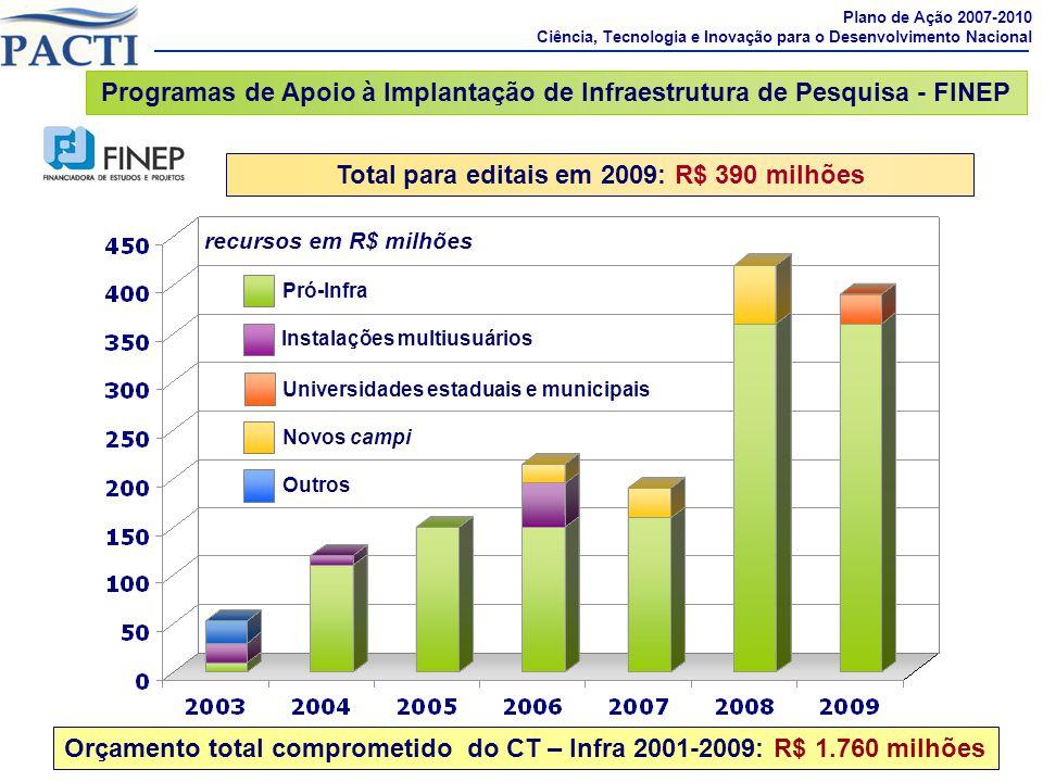 Total para editais em 2009: R$ 390 milhões recursos em R$ milhões Pró-Infra Outros Novos campi Instalações multiusuários Universidades estaduais e mun