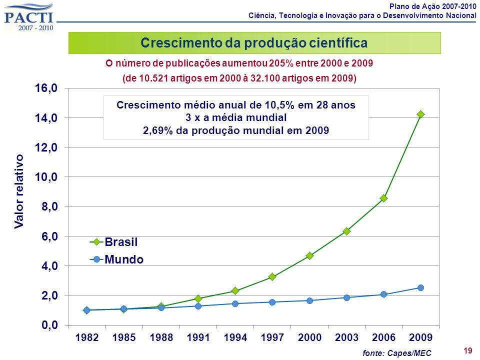 fonte: Capes/MEC Crescimento médio anual de 10,5% em 28 anos 3 x a média mundial 2,69% da produção mundial em 2009 Valor relativo O número de publicaç