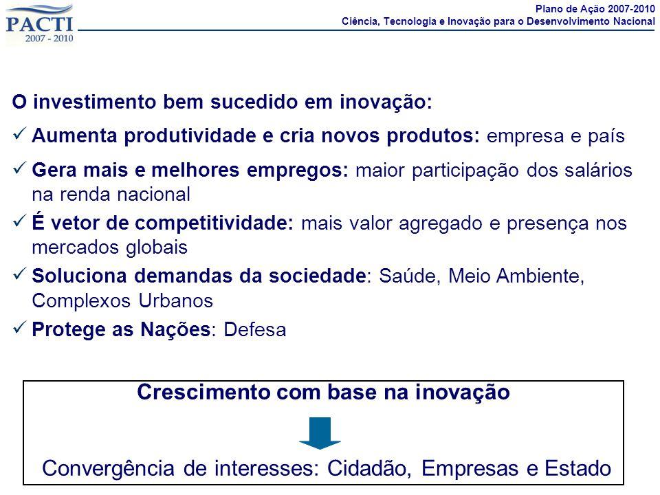 Inovação: motor da competitividade e do desenvolvimento sustentado O investimento bem sucedido em inovação: Aumenta produtividade e cria novos produto