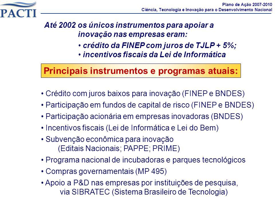 Prioridade à Política de Inovação Plano de Ação 2007-2010 Ciência, Tecnologia e Inovação para o Desenvolvimento Nacional Crédito com juros baixos para