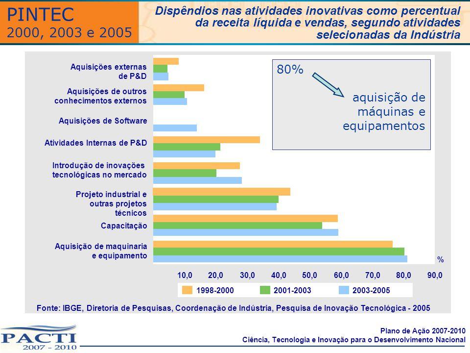 PINTEC 2000, 2003 e 2005 Dispêndios nas atividades inovativas como percentual da receita líquida e vendas, segundo atividades selecionadas da Indústri