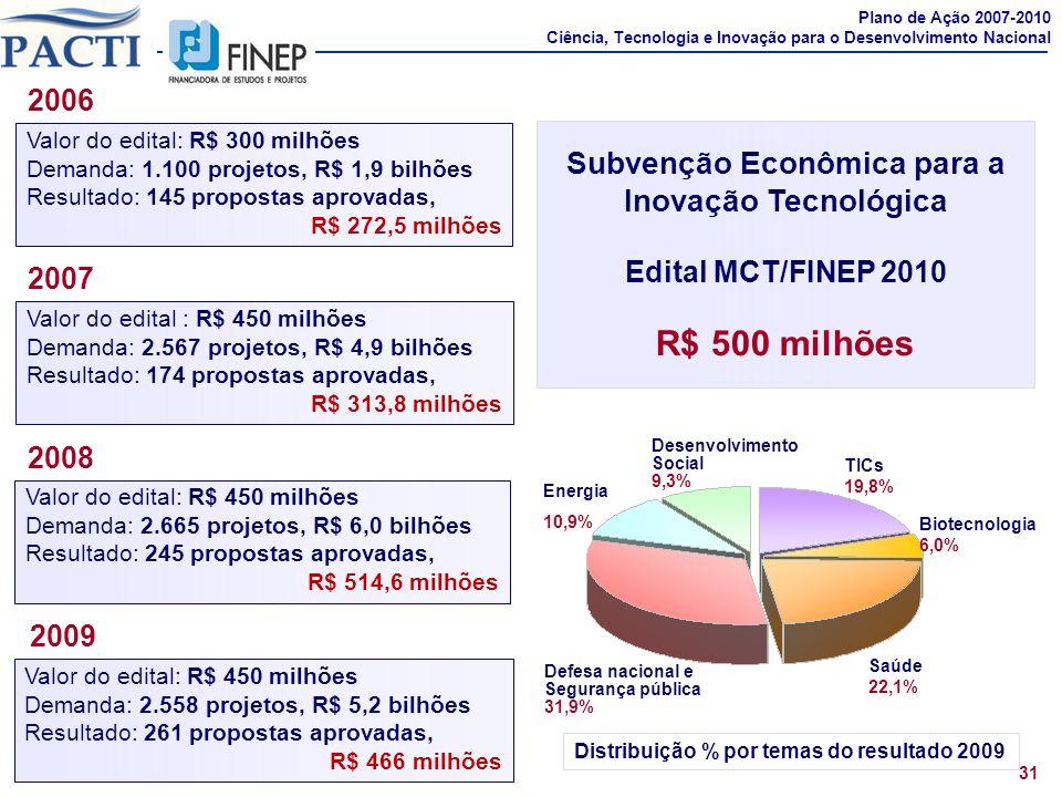 31 Plano de Ação 2007-2010 Ciência, Tecnologia e Inovação para o Desenvolvimento Nacional Subvenção Econômica para a Inovação Tecnológica Edital MCT/F