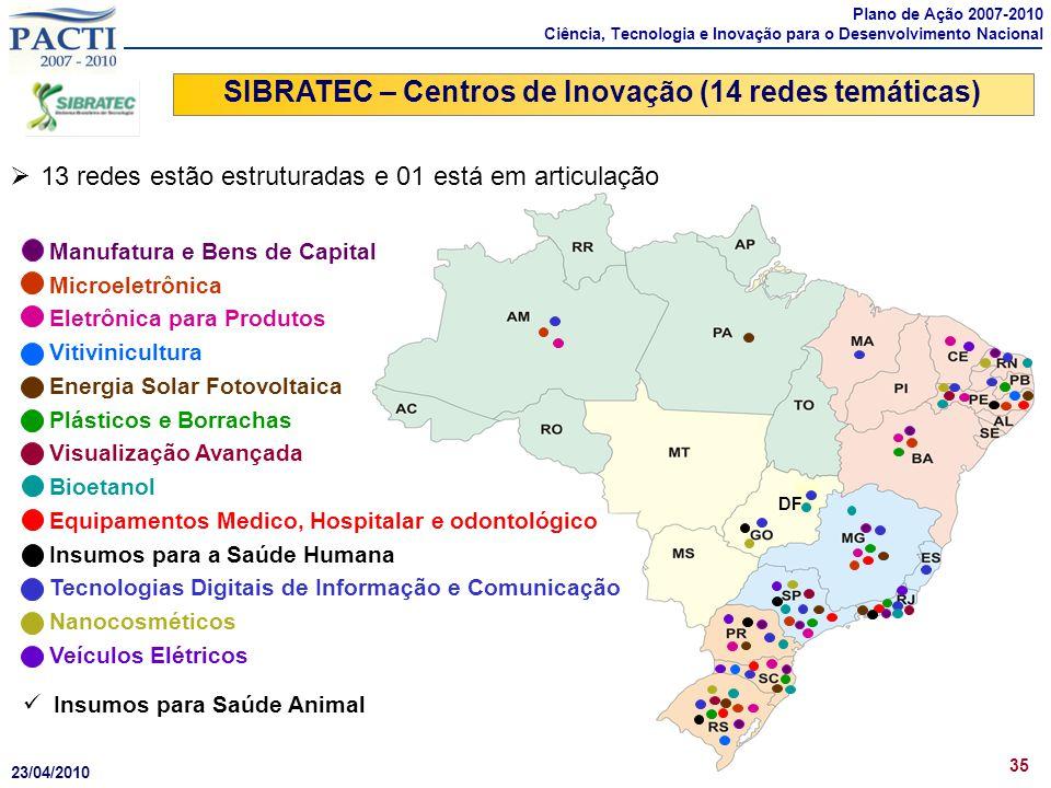 DF SIBRATEC – Centros de Inovação (14 redes temáticas) 35 Insumos para Saúde Animal Manufatura e Bens de Capital Microeletrônica Eletrônica para Produ