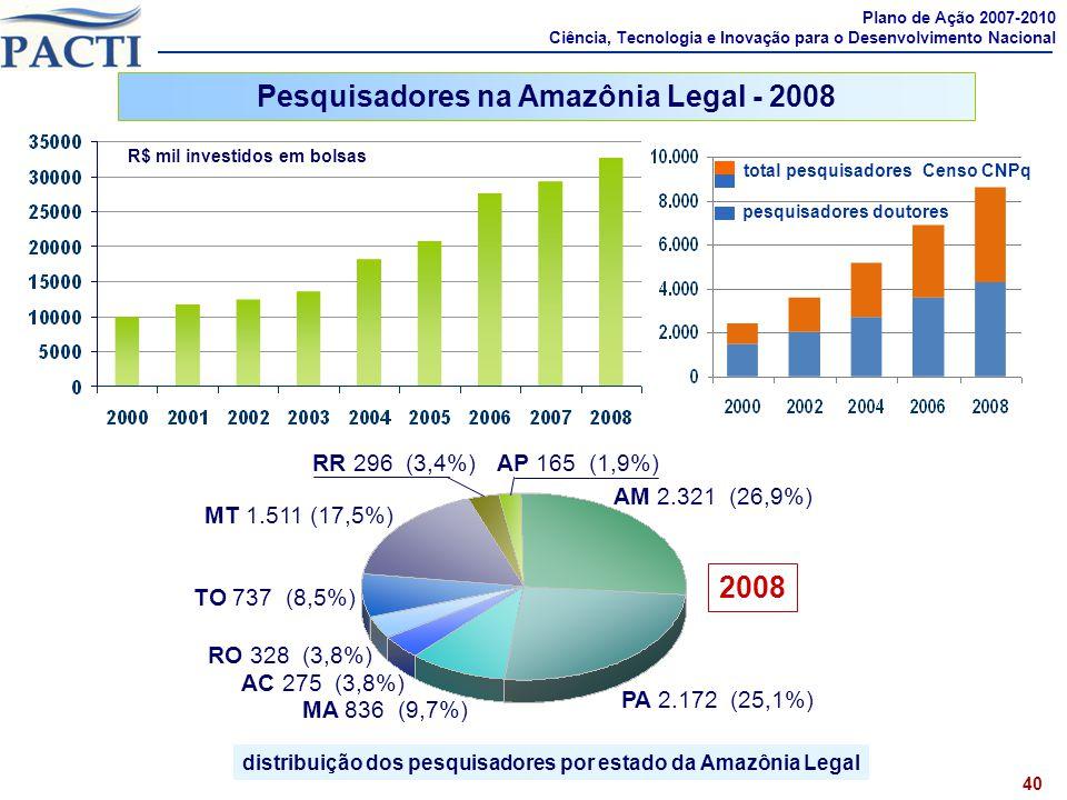 distribuição dos pesquisadores por estado da Amazônia Legal 40 AP 165 (1,9%) RR 296 (3,4%) AM 2.321 (26,9%) PA 2.172 (25,1%) MA 836 (9,7%) AC 275 (3,8