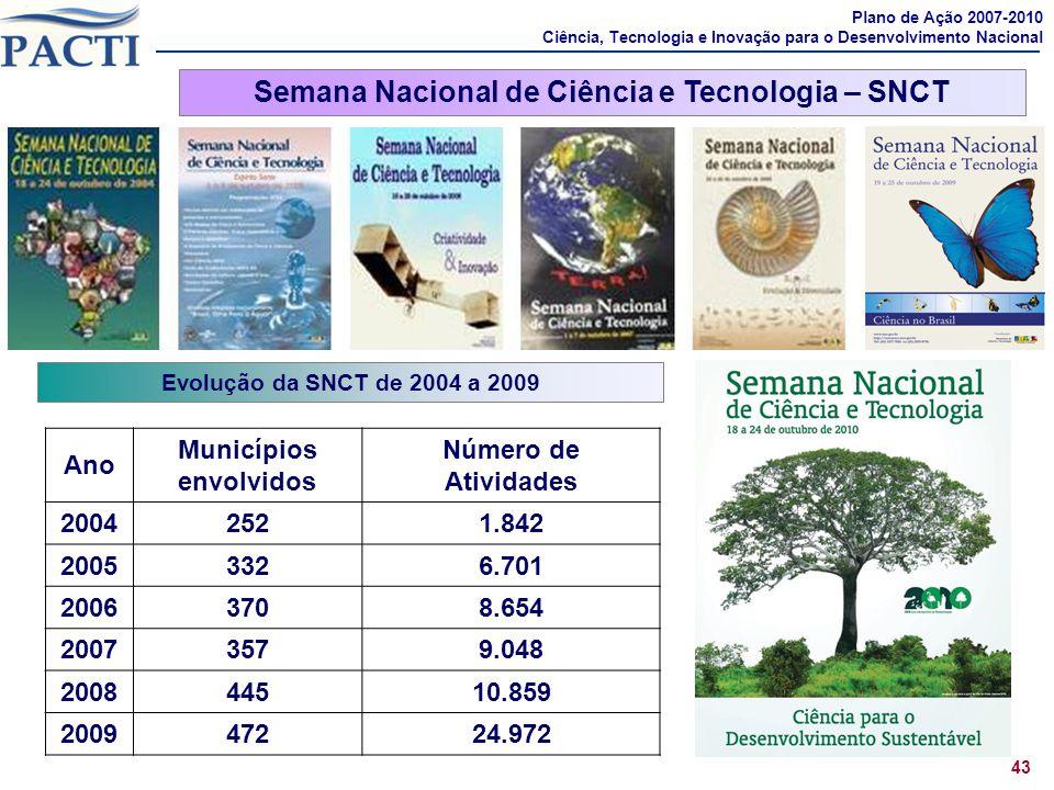 Evolução da SNCT de 2004 a 2009 Semana Nacional de Ciência e Tecnologia – SNCT 43 Ano Municípios envolvidos Número de Atividades 20042521.842 20053326
