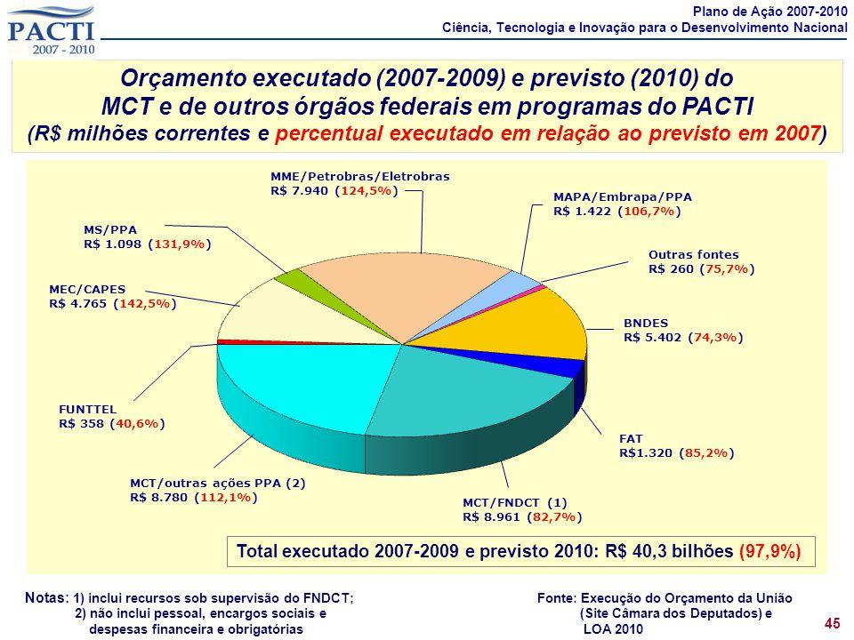 Orçamento executado (2007-2009) e previsto (2010) do MCT e de outros órgãos federais em programas do PACTI (R$ milhões correntes e percentual executad