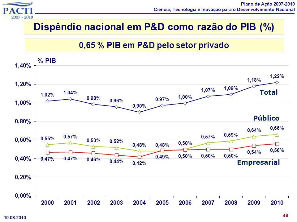 Dispêndio nacional em P&D como razão do PIB (%) 0,65 % PIB em P&D pelo setor privado 48 10.08.2010 % PIB Plano de Ação 2007-2010 Ciência, Tecnologia e