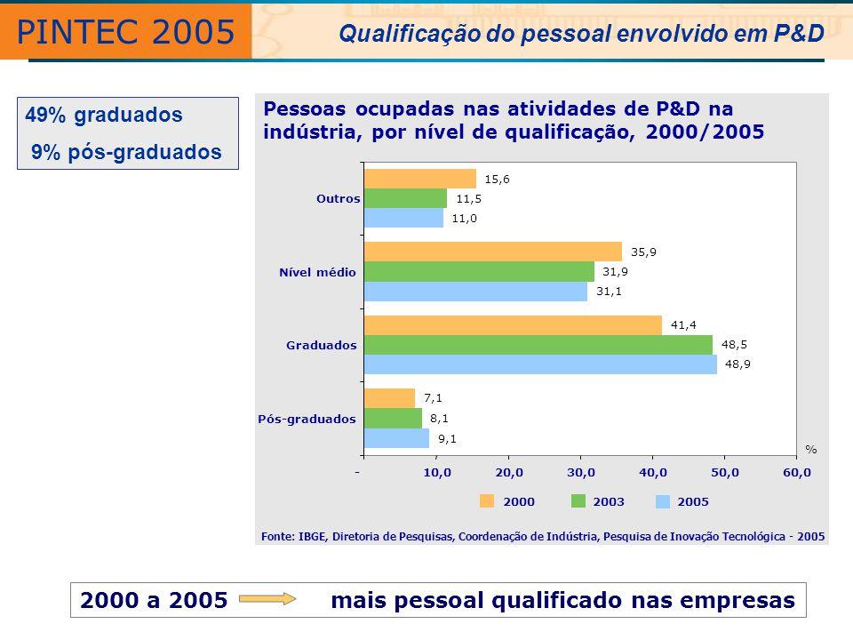 Fonte: IBGE, Diretoria de Pesquisas, Coordenação de Indústria, Pesquisa de Inovação Tecnológica - 2005 Pessoas ocupadas nas atividades de P&D na indús