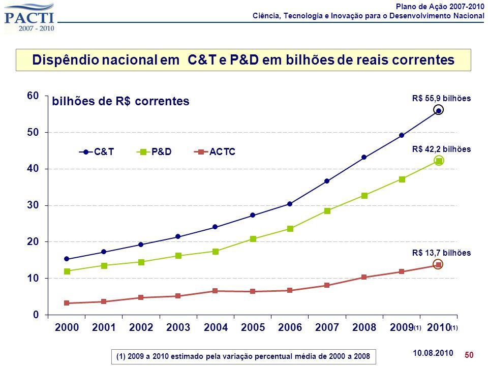 Dispêndio nacional em C&T e P&D em bilhões de reais correntes 10.08.2010 50 R$ 55,9 bilhões R$ 42,2 bilhões R$ 13,7 bilhões bilhões de R$ correntes (1