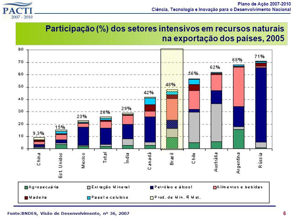 7 Fonte:BNDES, Visão de Desenvolvimento, nº 36, 2007 Participação (%) dos setores intensivos em tecnologia diferenciada e baseada em ciência na exportação dos países, 2005 Plano de Ação 2007-2010 Ciência, Tecnologia e Inovação para o Desenvolvimento Nacional