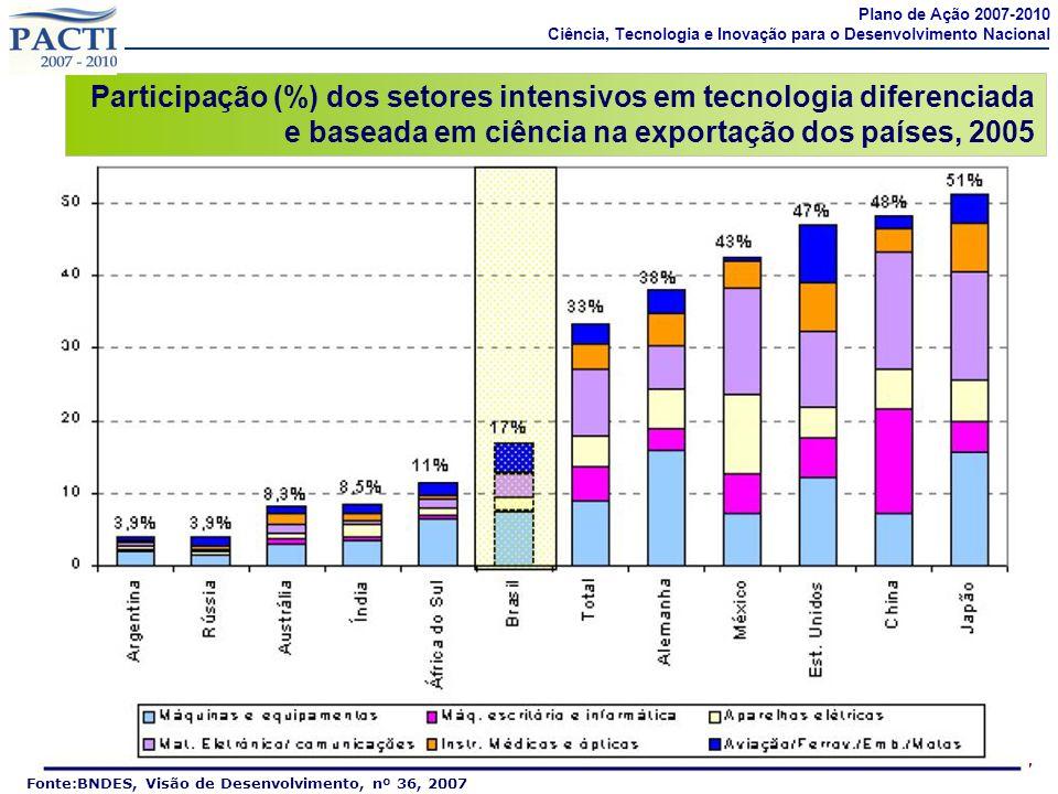 7 Fonte:BNDES, Visão de Desenvolvimento, nº 36, 2007 Participação (%) dos setores intensivos em tecnologia diferenciada e baseada em ciência na export