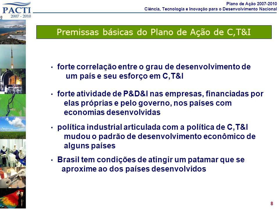 Prioridade à Política de Inovação Plano de Ação 2007-2010 Ciência, Tecnologia e Inovação para o Desenvolvimento Nacional Crédito com juros baixos para inovação (FINEP e BNDES) Participação em fundos de capital de risco (FINEP e BNDES) Participação acionária em empresas inovadoras (BNDES) Incentivos fiscais (Lei de Informática e Lei do Bem) Subvenção econômica para inovação (Editais Nacionais; PAPPE; PRIME) Programa nacional de incubadoras e parques tecnológicos Compras governamentais (MP 495) Apoio a P&D nas empresas por instituições de pesquisa, via SIBRATEC (Sistema Brasileiro de Tecnologia) Principais instrumentos e programas atuais: Até 2002 os únicos instrumentos para apoiar a inovação nas empresas eram: crédito da FINEP com juros de TJLP + 5%; incentivos fiscais da Lei de Informática