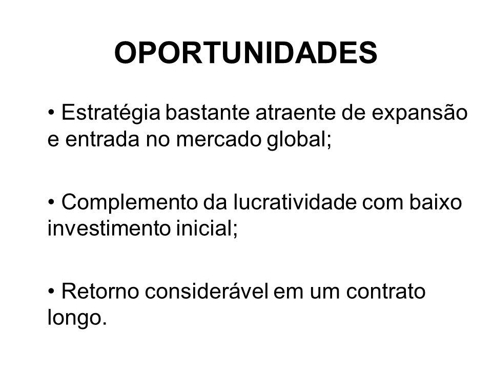 OPORTUNIDADES Estratégia bastante atraente de expansão e entrada no mercado global; Complemento da lucratividade com baixo investimento inicial; Retor