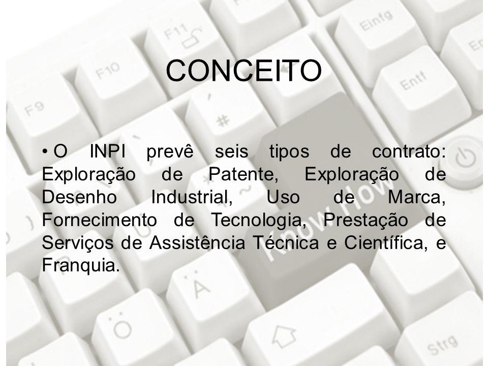 O INPI prevê seis tipos de contrato: Exploração de Patente, Exploração de Desenho Industrial, Uso de Marca, Fornecimento de Tecnologia, Prestação de Serviços de Assistência Técnica e Científica, e Franquia.