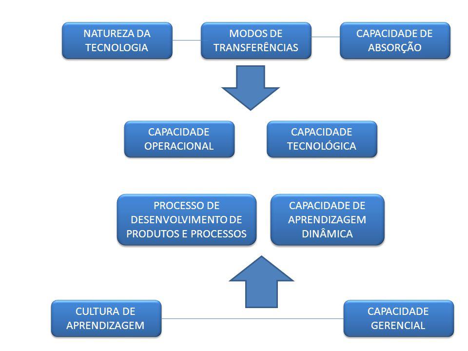 CAPACIDADE OPERACIONAL CAPACIDADE DE APRENDIZAGEM DINÂMICA CAPACIDADE GERENCIAL CULTURA DE APRENDIZAGEM NATUREZA DA TECNOLOGIA MODOS DE TRANSFERÊNCIAS