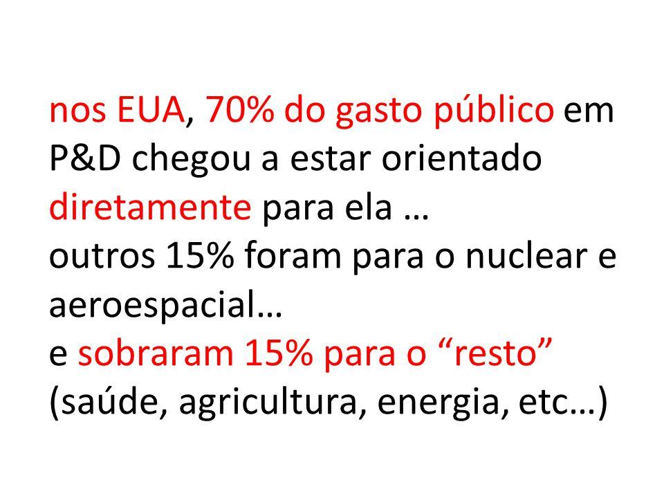 nos EUA, 70% do gasto público em P&D chegou a estar orientado diretamente para ela … outros 15% foram para o nuclear e aeroespacial… e sobraram 15% pa