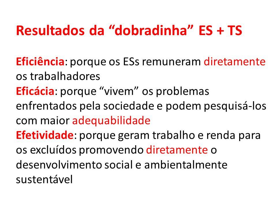 """Resultados da """"dobradinha"""" ES + TS Eficiência: porque os ESs remuneram diretamente os trabalhadores Eficácia: porque """"vivem"""" os problemas enfrentados"""