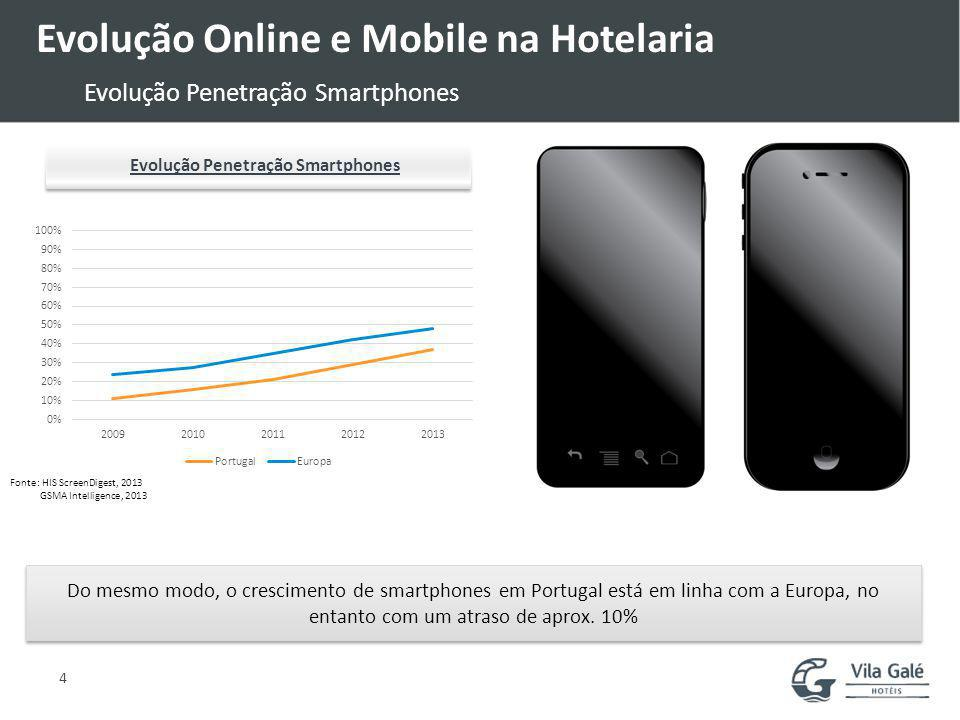 4 Evolução Online e Mobile na Hotelaria Evolução Penetração Smartphones Do mesmo modo, o crescimento de smartphones em Portugal está em linha com a Europa, no entanto com um atraso de aprox.
