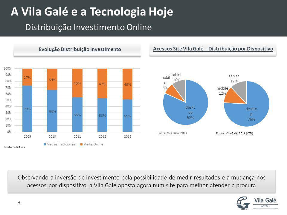 A Vila Galé e a Tecnologia Hoje Novo Website Responsive Lançamento de novo site responsive e com maior usabilidade para melhor atender os clientes que acedem via tablet e mobile