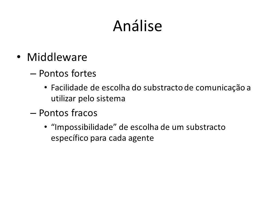 """Análise Middleware – Pontos fortes Facilidade de escolha do substracto de comunicação a utilizar pelo sistema – Pontos fracos """"Impossibilidade"""" de esc"""