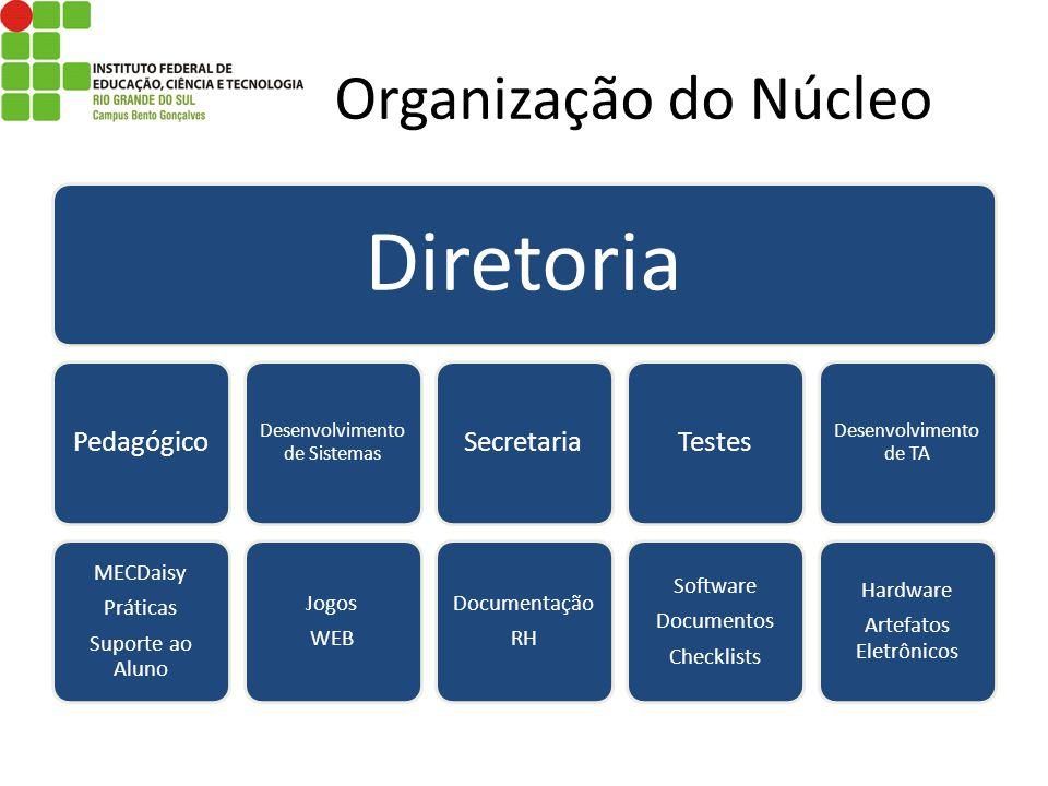 Organização do Núcleo Diretoria Pedagógico MECDaisy Práticas Suporte ao Aluno Desenvolvimento de Sistemas Jogos WEB Secretaria Documentação RH Testes