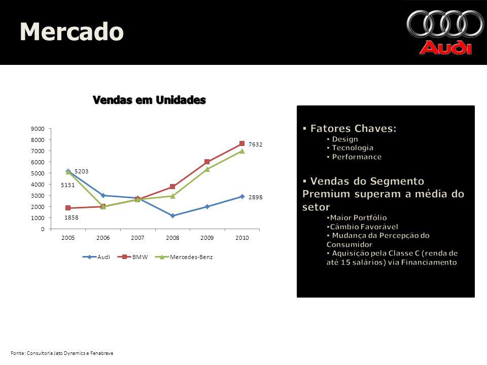 Mercado Mercado Fonte: Consultoria Jato Dynamics e Fenabrave