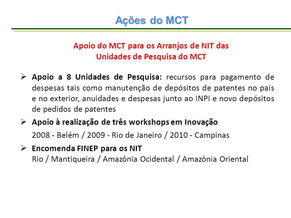 Ações do MCT  Apoio a 8 Unidades de Pesquisa: recursos para pagamento de despesas tais como manutenção de depósitos de patentes no país e no exterior