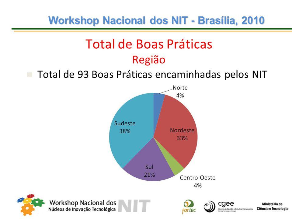 Workshop Nacional dos NIT - Brasília, 2010 Workshop Nacional dos NIT - Brasília, 2010 Total de Boas Práticas Região Total de 93 Boas Práticas encaminh