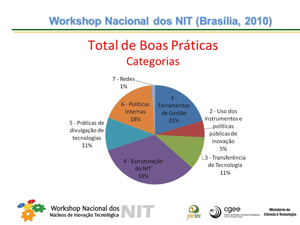 Workshop Nacional dos NIT (Brasília, 2010) Workshop Nacional dos NIT (Brasília, 2010) Total de Boas Práticas Categorias