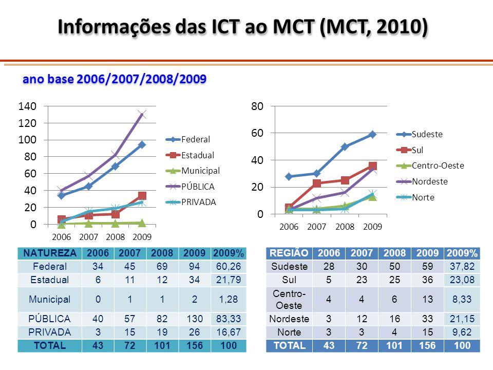 Informações das ICT ao MCT (MCT, 2010) ano base 2006/2007/2008/2009 Informações das ICT ao MCT (MCT, 2010) ano base 2006/2007/2008/2009 NATUREZA200620