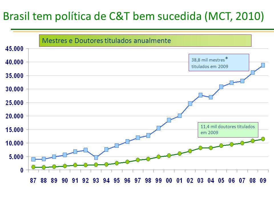 Mestres e Doutores titulados anualmente 11,4 mil doutores titulados em 2009 38,8 mil mestres * titulados em 2009 Brasil tem política de C&T bem sucedi