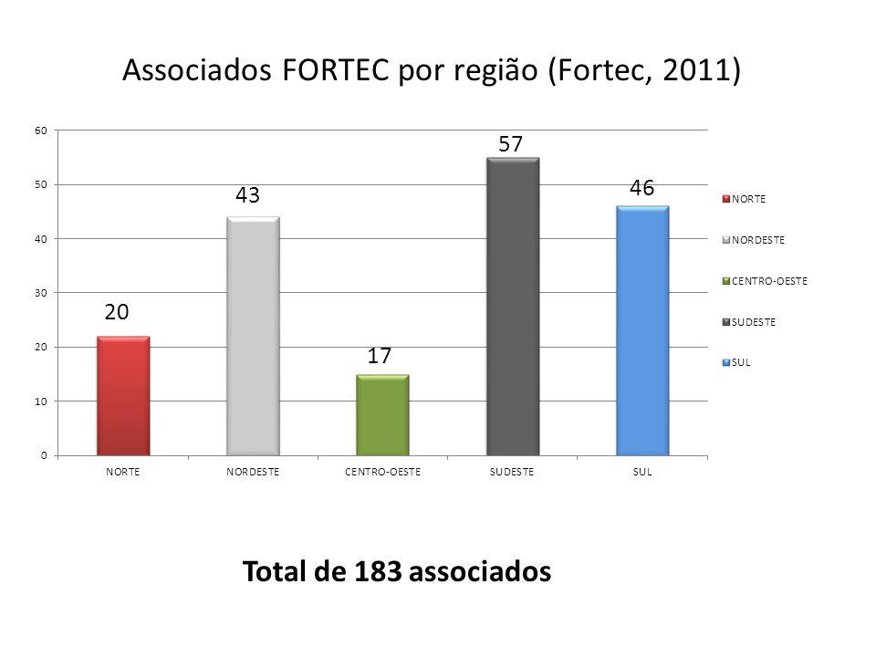 Total de 183 associados