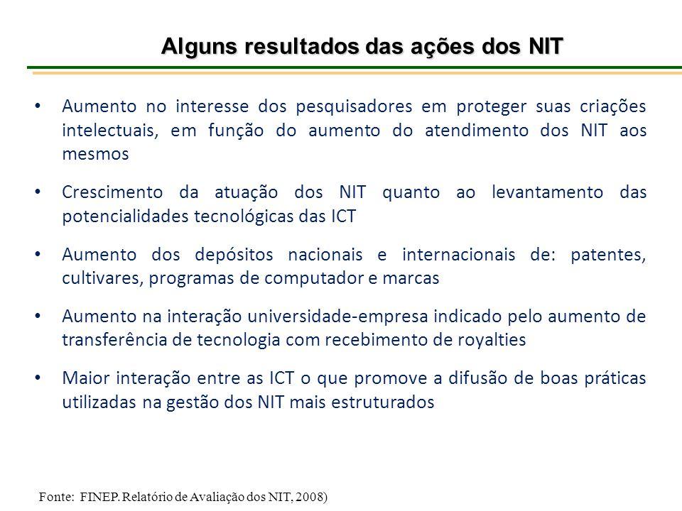 Alguns resultados das ações dos NIT Alguns resultados das ações dos NIT Aumento no interesse dos pesquisadores em proteger suas criações intelectuais,