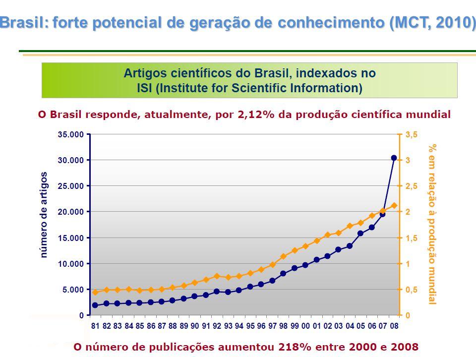 Investimento em Pesquisa e Desenvolvimento (P&D) % P&D/PIBEm US$ Bilhões Estados Unidos (2008) 2,79398,2 Japão (2008)3,44148,7 China (2008)1,54120,6 Alemanha (2009)2,8284,0 BRASIL (2009)1,1924,2 Fontes: Main Science and Technology Indicators (MSTI), 2010-2,da Organisation for Economic Co-operation and Development (OECD); para o Brasil: www.mct.gov.br/indicadores.