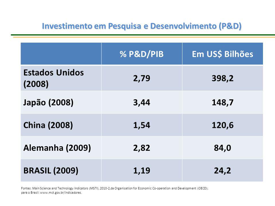Investimento Público e Privado em P&D (% PIB) Fonte: Elaborado com base em www.mct.gov.br.www.mct.gov.br Setor Privado é o protagonista.
