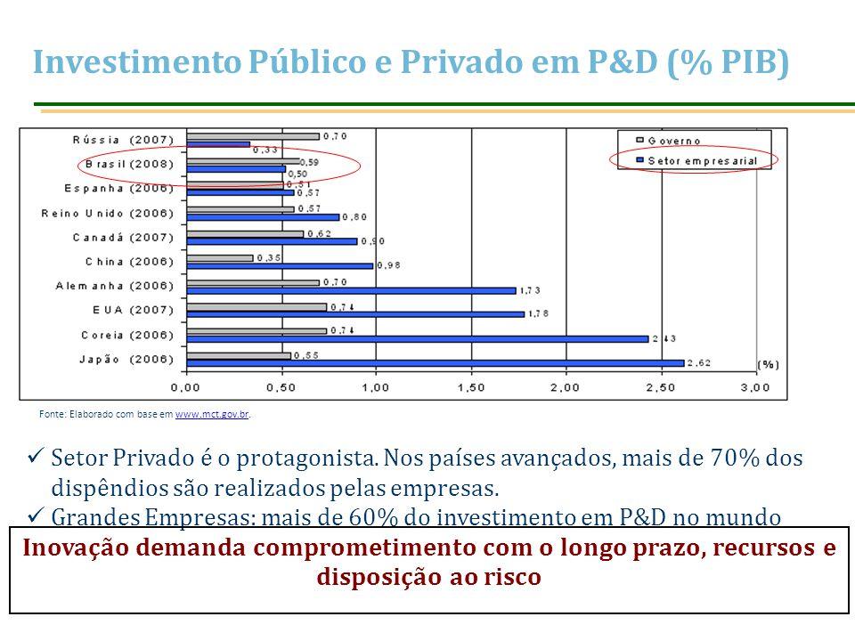 Investimento Público e Privado em P&D (% PIB) Fonte: Elaborado com base em www.mct.gov.br.www.mct.gov.br Setor Privado é o protagonista. Nos países av