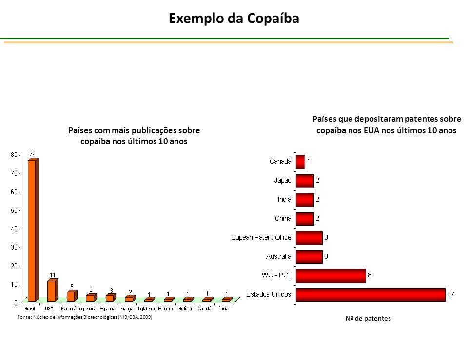 Países que depositaram patentes sobre copaíba nos EUA nos últimos 10 anos Países com mais publicações sobre copaíba nos últimos 10 anos Exemplo da Cop