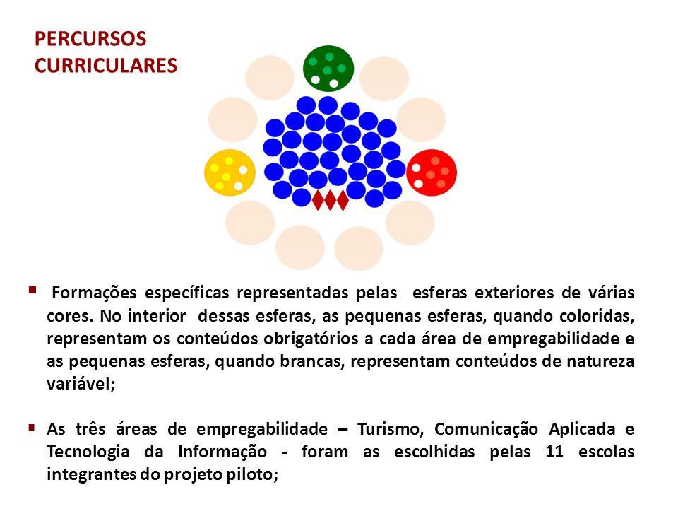  Formações específicas representadas pelas esferas exteriores de várias cores. No interior dessas esferas, as pequenas esferas, quando coloridas, rep