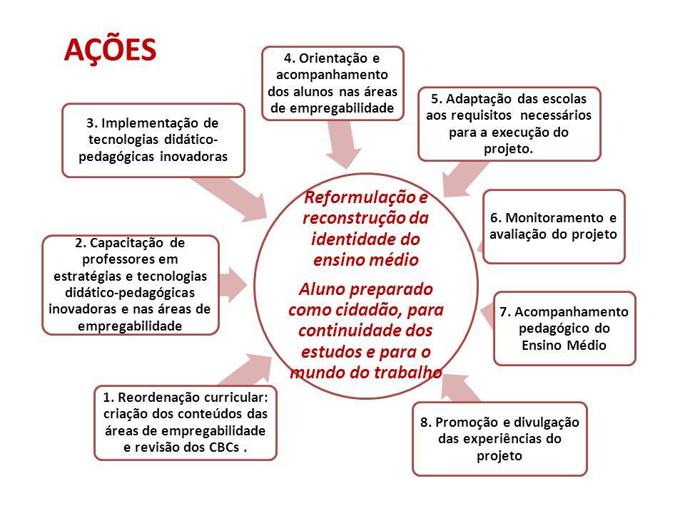 AÇÕES Reformulação e reconstrução da identidade do ensino médio Aluno preparado como cidadão, para continuidade dos estudos e para o mundo do trabalho