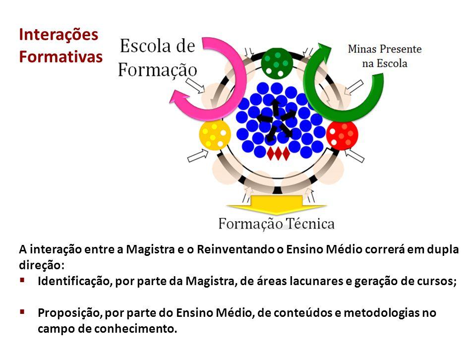 Interações Formativas A interação entre a Magistra e o Reinventando o Ensino Médio correrá em dupla direção:  Identificação, por parte da Magistra, d