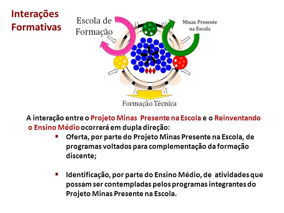 Interações Formativas A interação entre o Projeto Minas Presente na Escola e o Reinventando o Ensino Médio ocorrerá em dupla direção:  Oferta, por pa