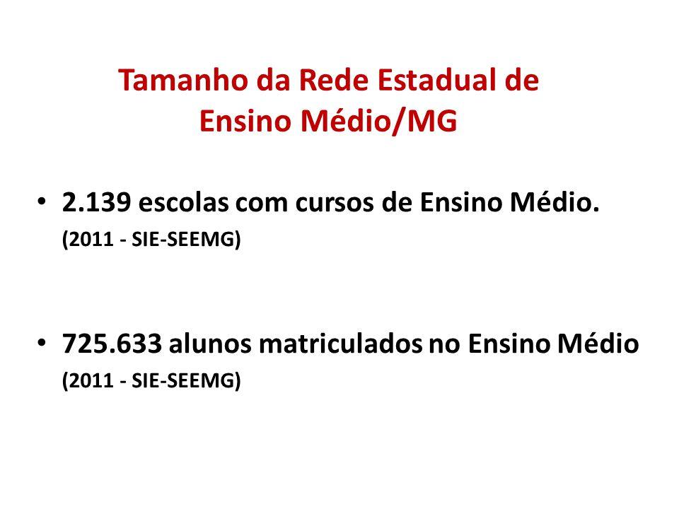 Tamanho da Rede Estadual de Ensino Médio/MG 2.139 escolas com cursos de Ensino Médio. (2011 - SIE-SEEMG) 725.633 alunos matriculados no Ensino Médio (