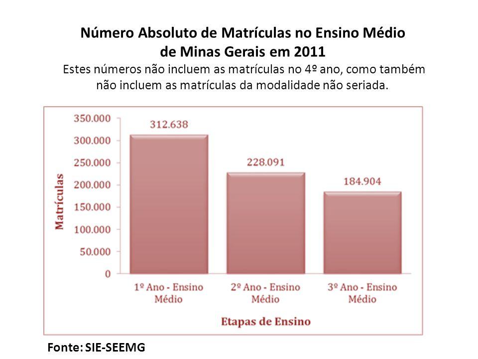 Número Absoluto de Matrículas no Ensino Médio de Minas Gerais em 2011 Estes números não incluem as matrículas no 4º ano, como também não incluem as ma