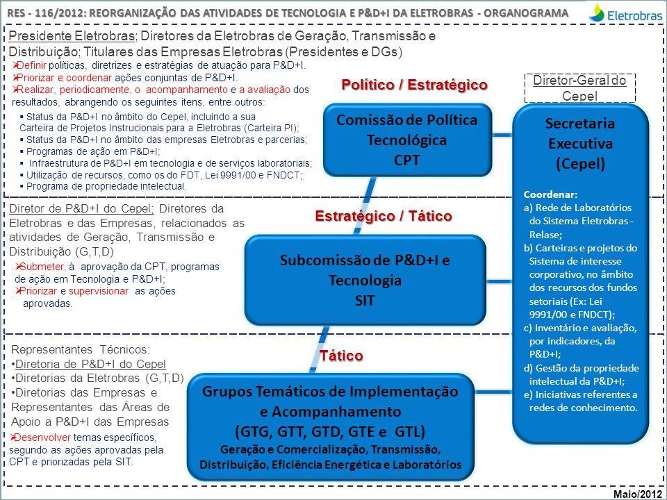 Centro de Pesquisas de Energia Elétrica - CEPELReunião CPT, maio/2012 Comissão de Política Tecnológica CPT Político / Estratégico Subcomissão de P&D+I