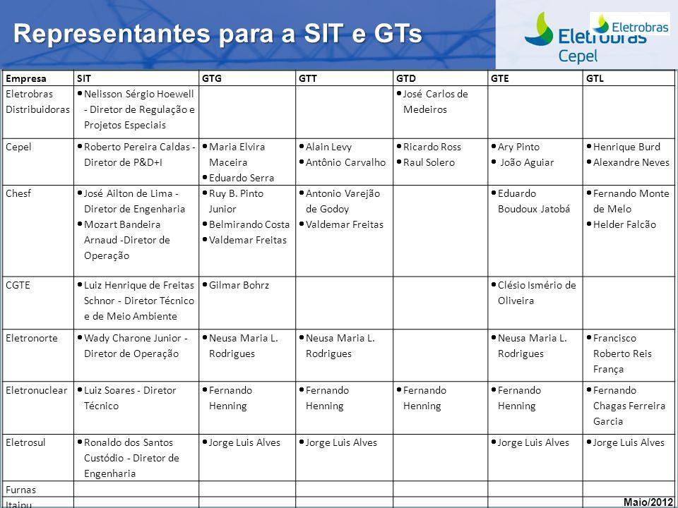 Centro de Pesquisas de Energia Elétrica - CEPELReunião CPT, maio/2012 Representantes para a SIT e GTs Maio/2012 EmpresaSITGTGGTTGTDGTEGTL Eletrobras D