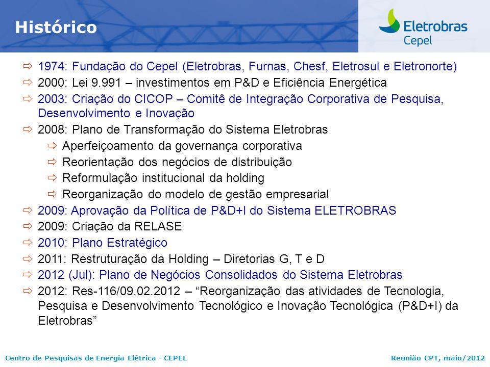 Centro de Pesquisas de Energia Elétrica - CEPELReunião CPT, maio/2012  1974: Fundação do Cepel (Eletrobras, Furnas, Chesf, Eletrosul e Eletronorte) 