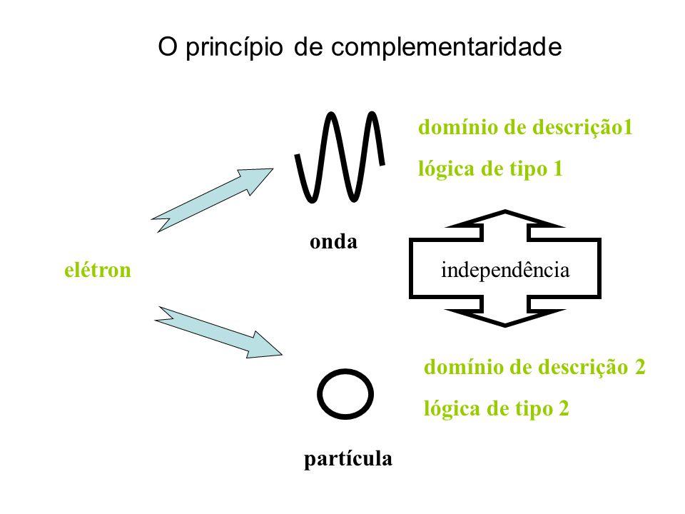 O princípio de complementaridade onda partícula elétron domínio de descrição1 lógica de tipo 1 domínio de descrição 2 lógica de tipo 2 independência