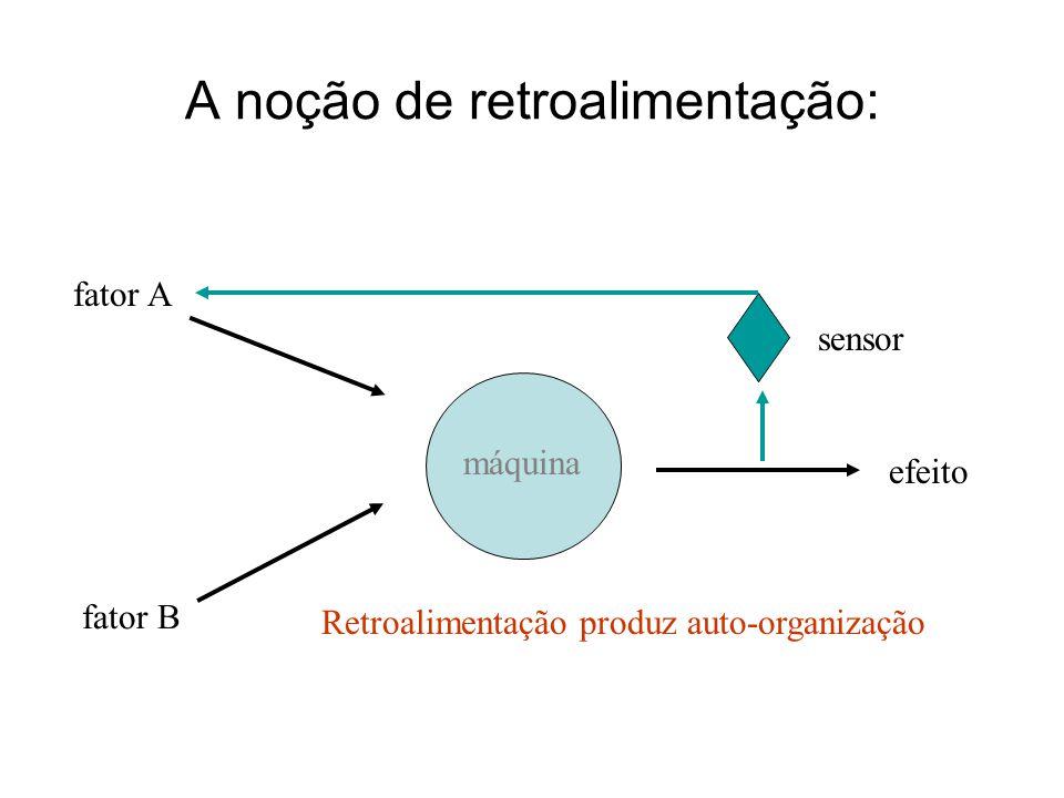 A noção de retroalimentação: fator A fator B sensor máquina efeito Retroalimentação produz auto-organização