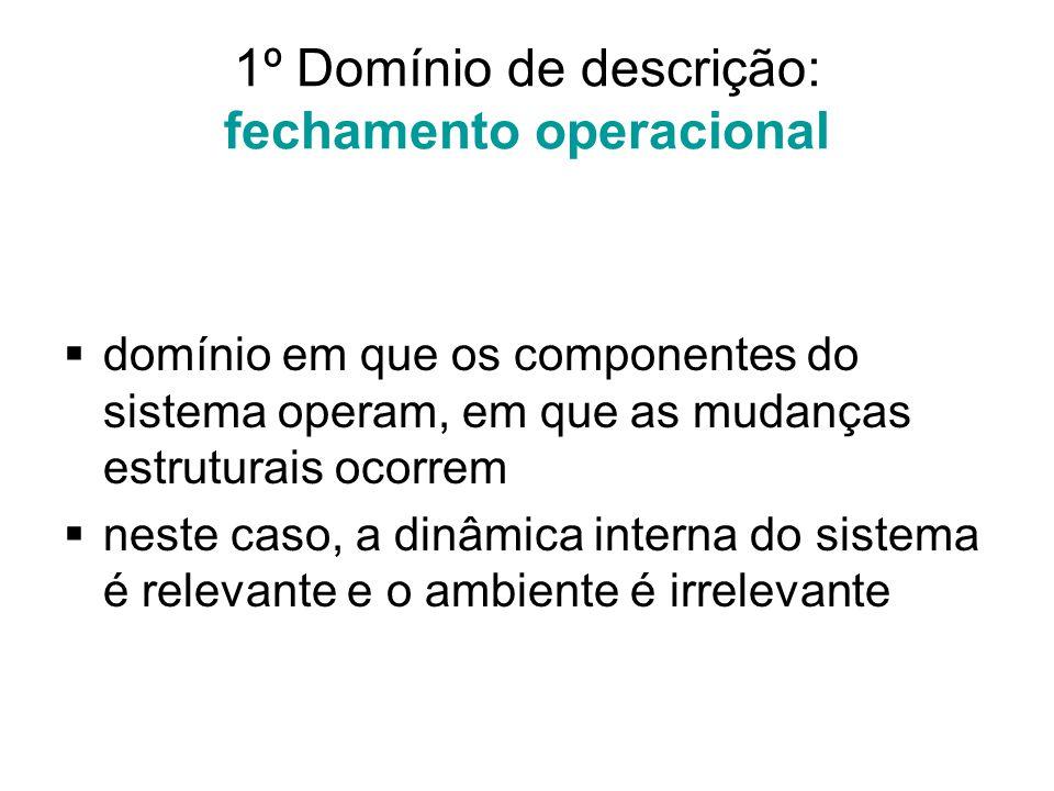 1º Domínio de descrição: fechamento operacional  domínio em que os componentes do sistema operam, em que as mudanças estruturais ocorrem  neste caso