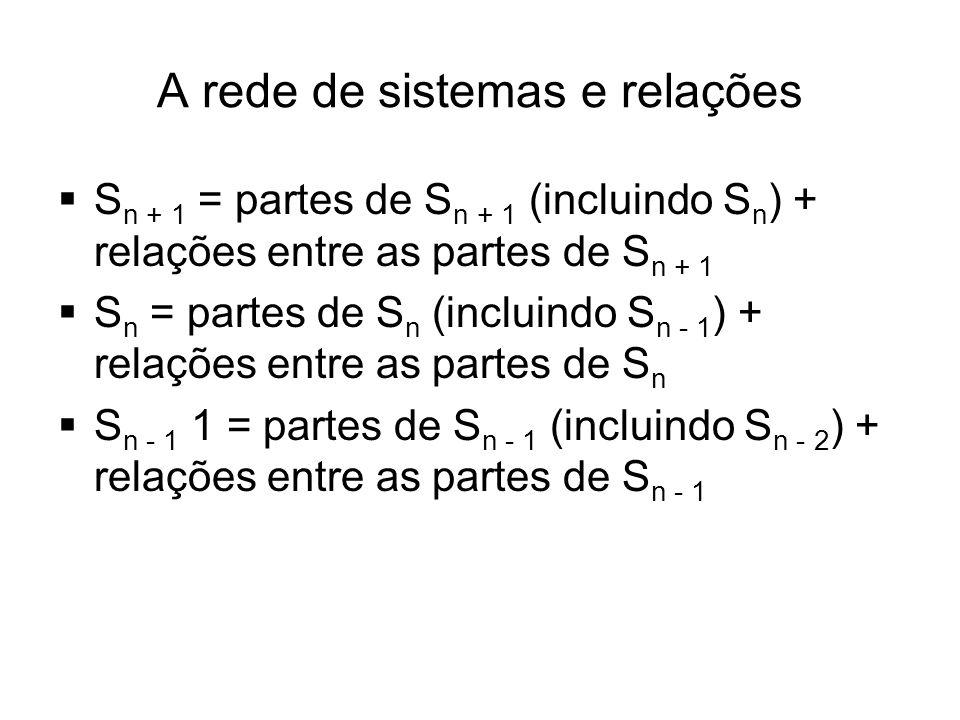 A rede de sistemas e relações  S n + 1 = partes de S n + 1 (incluindo S n ) + relações entre as partes de S n + 1  S n = partes de S n (incluindo S